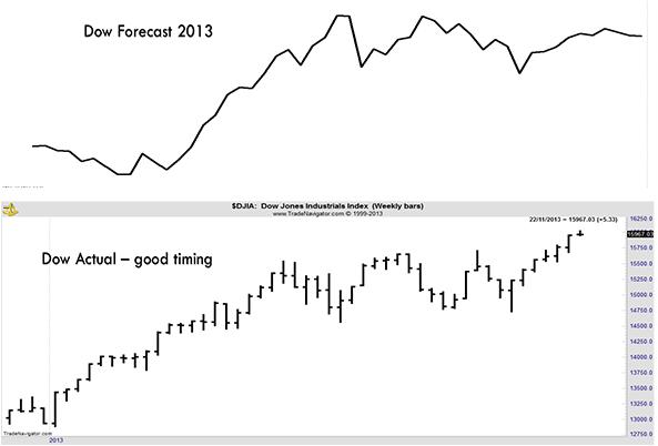 ForecastActual2013